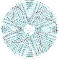 00213801  0-200F 24-HR Partlow Circular Chart Recorder Paper, 10""